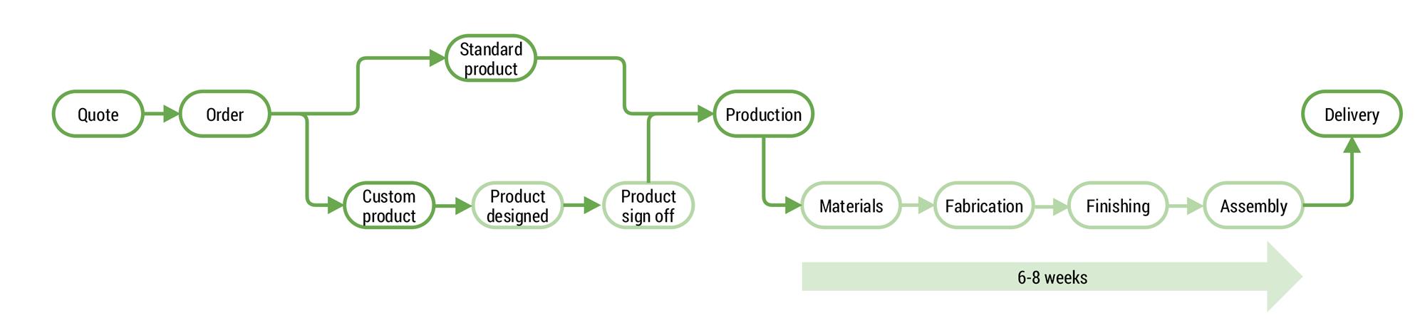 CSA Process Flow Chart
